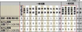 試験内訳.JPG